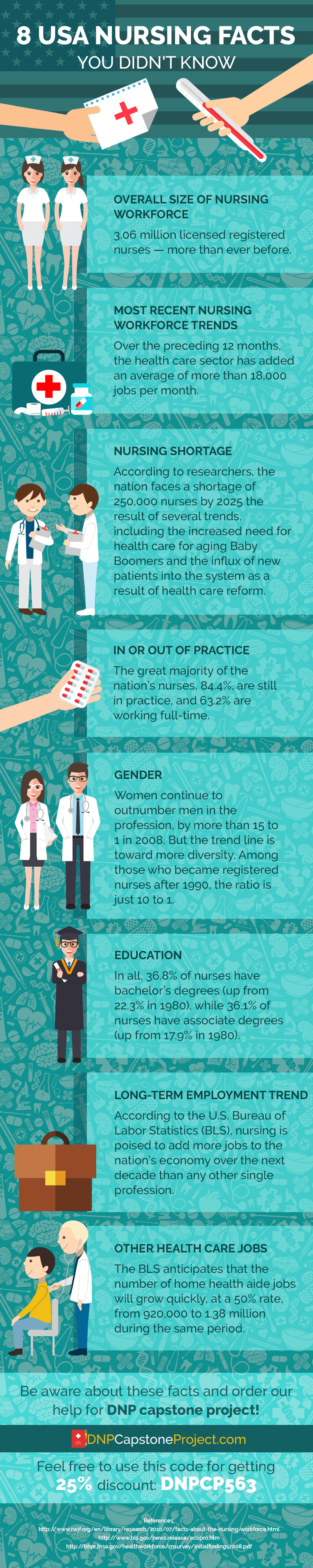 usa nursing facts
